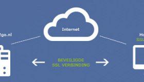 De werking van het SSL Certificaat